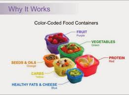 21 Day Fix Portion Control System